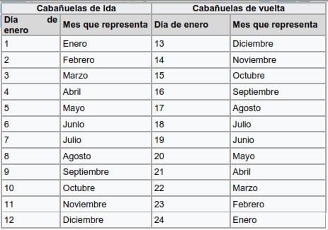 Calendario Cabanuelas.Que Son Las Cabanuelas Expreso Expreso